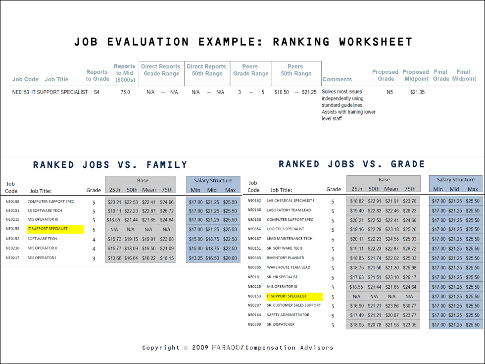 job evaluation methods 2013 This is one of the most commonly used employee performance evaluation technique under this method, the individual's performance in various areas of job duties is graded on a scale under this method, the individual's performance in various areas of job duties is graded on a scale.